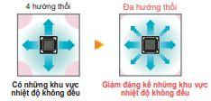 Máy lạnh trung tâm Daikin VRV IV S Loại cassette âm trần (đa hướng thổi) FXFQ-LU