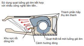 Máy lạnh trung tâm VRV IV S Daikin  Loại áp trần FXHQ-MA
