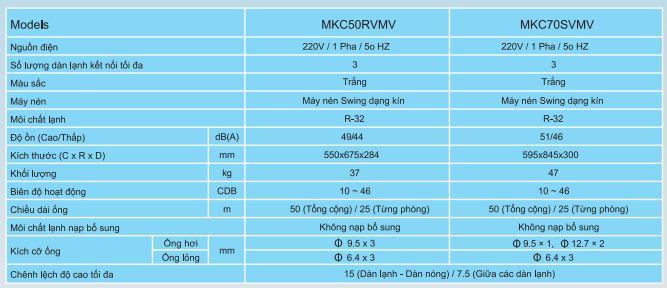 Thông số kỹ thuật 1 4 - Máy lạnh loại Multi S Daikin