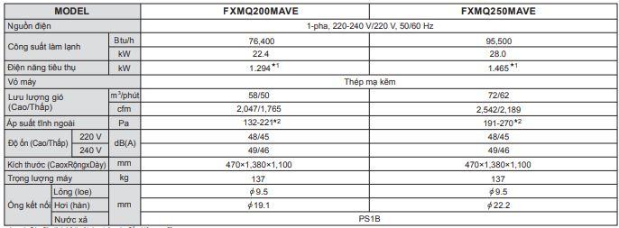 Máy lạnh trung tâm âm trần nối ống gió Daikin VRV FXMQ-PVE