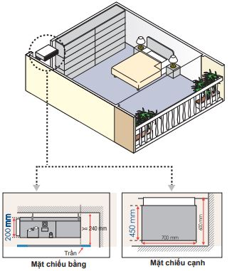 Máy lạnh trung tâm VRV IV S Daikin Giấu trần nối ống gió dạng mỏng FXDQ-PD/ND