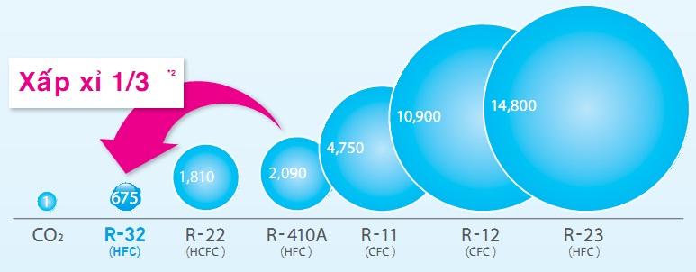 Dàn nóng 2 chiều điều hòa multi Daikin 3MXM52RVMV