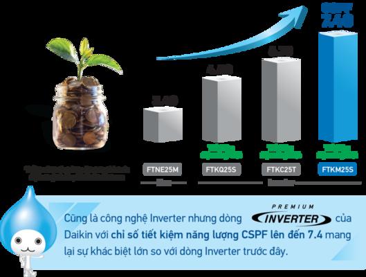 INVETER FTKM 2 - Điều Hòa Inverter Cao Cấp FTKZ25VVMV