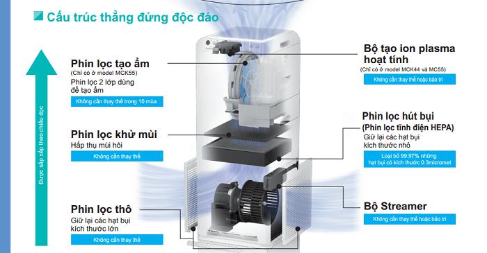 mo hinh may loc khong khi daikin MCK55TVM6 - Máy lọc không khí và tạo ẩm Daikin MCK55TVM6
